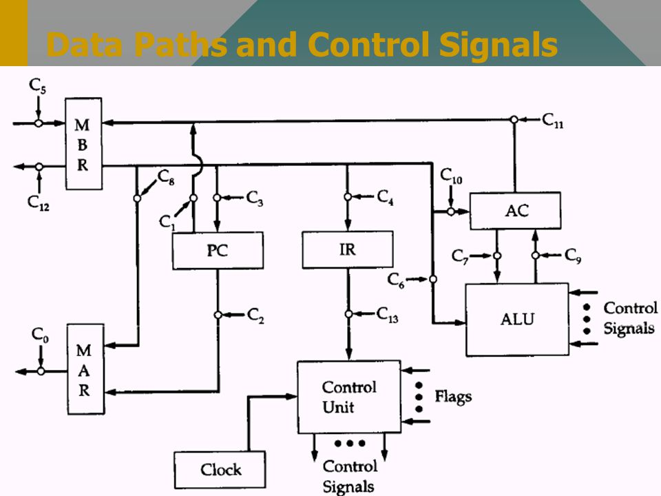 Data Paths and Control Signals