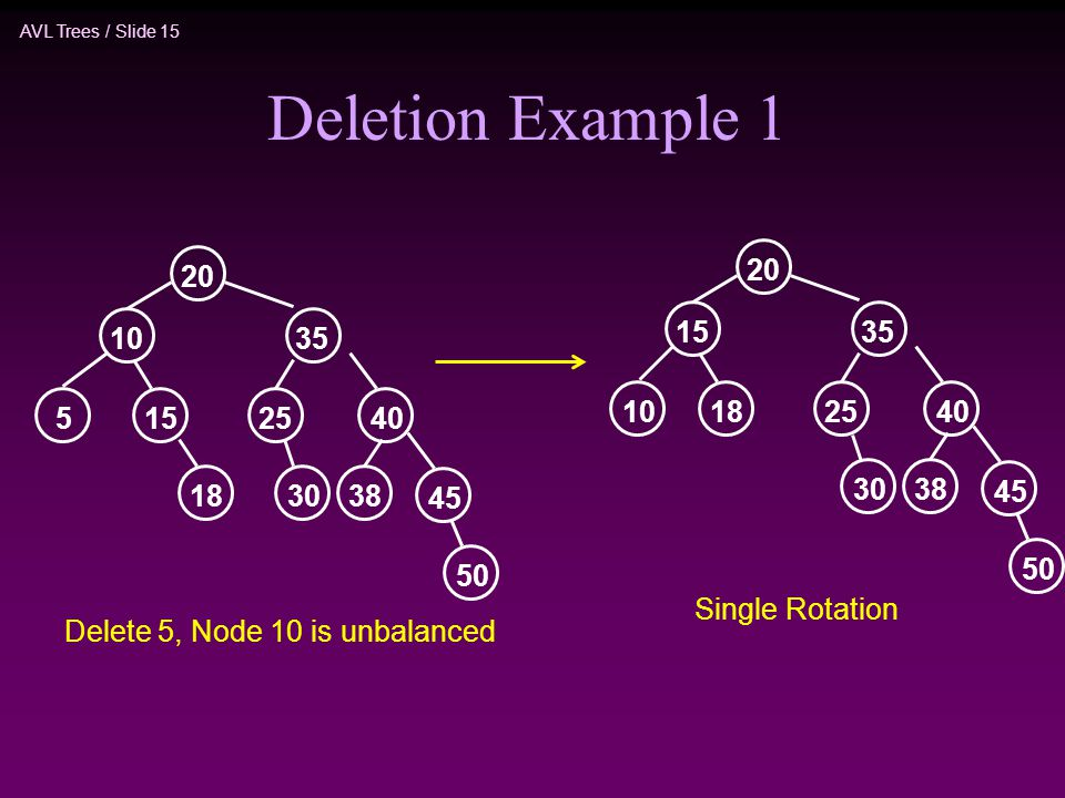 AVL Trees / Slide 15 Deletion Example 1 Delete 5, Node 10 is unbalanced Single Rotation