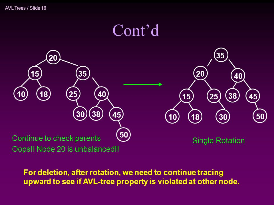 AVL Trees / Slide 16 Cont'd For deletion, after rotation, we need to continue tracing upward to see if AVL-tree property is violated at other node.