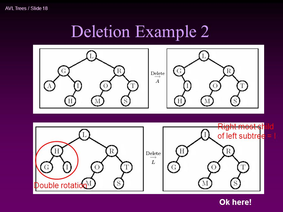 AVL Trees / Slide 18 Deletion Example 2 Double rotation Right most child of left subtree = I Ok here!