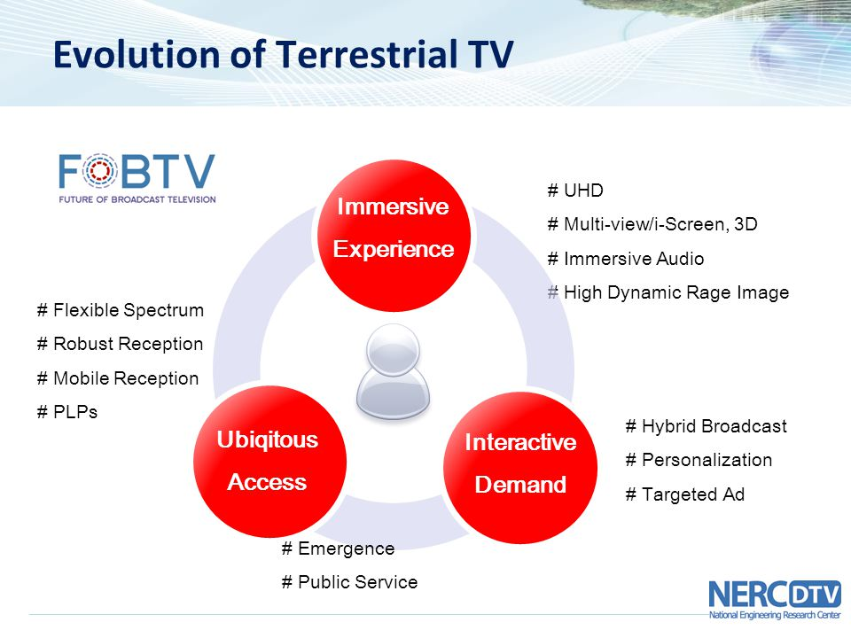 Evolution of Terrestrial TV # Hybrid Broadcast # Personalization # Targeted Ad # UHD # Multi-view/i-Screen, 3D # Immersive Audio # High Dynamic Rage Image # Flexible Spectrum # Robust Reception # Mobile Reception # PLPs Immersive Experience Ubiqitous Access Interactive Demand # Emergence # Public Service