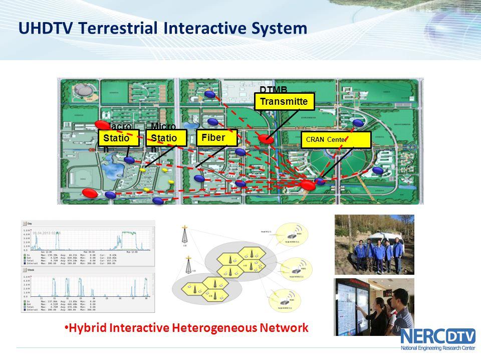 UHDTV Terrestrial Interactive System Macro Statio n Micro Statio n Fiber CRAN Center DTMB Transmitte r Hybrid Interactive Heterogeneous Network