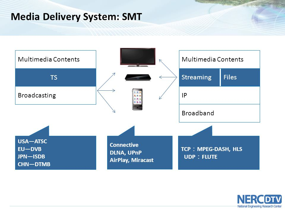 Media Delivery System: SMT Multimedia Contents TS Broadcasting USA—ATSC EU—DVB JPN—ISDB CHN—DTMB Connective DLNA, UPnP AirPlay, Miracast TCP : MPEG-DASH, HLS UDP : FLUTE Multimedia Contents Streaming IP Files Broadband