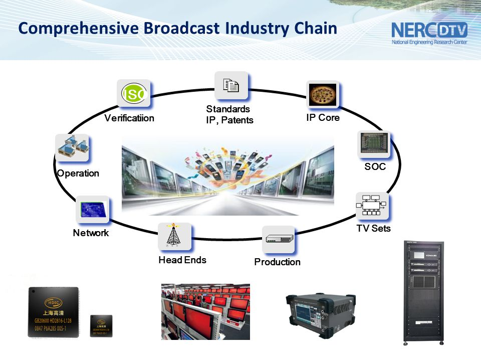 Comprehensive Broadcast Industry Chain Verificatiion ISO Production Standards IP, Patents TV Sets Network IP Core SOC Head Ends Operation 媒体网络产业链