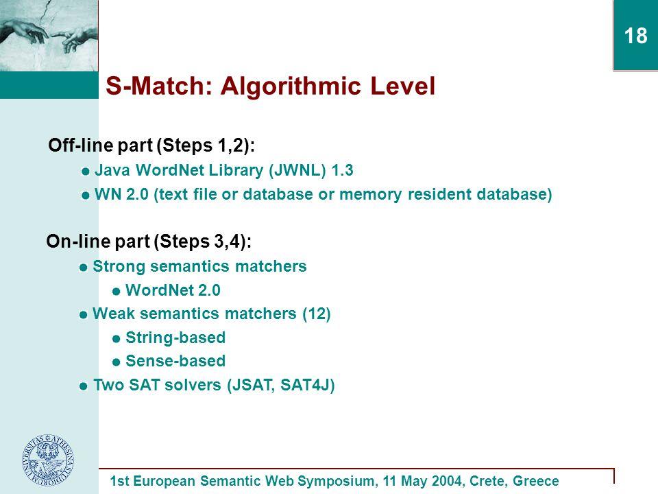 1st European Semantic Web Symposium, 11 May 2004, Crete, Greece 18 S-Match: Algorithmic Level On-line part (Steps 3,4): Strong semantics matchers WordNet 2.0 Weak semantics matchers (12) String-based Sense-based Two SAT solvers (JSAT, SAT4J) Off-line part (Steps 1,2): Java WordNet Library (JWNL) 1.3 WN 2.0 (text file or database or memory resident database)