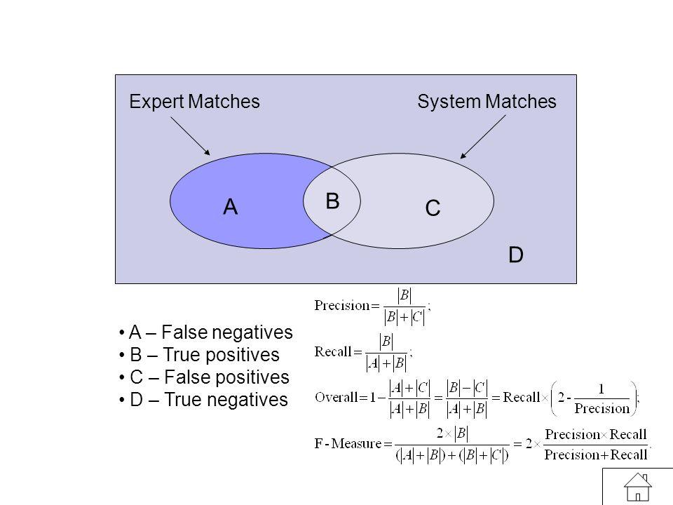 1st European Semantic Web Symposium, 11 May 2004, Crete, Greece 25 A – False negatives B – True positives C – False positives D – True negatives A B C D Expert Matches System Matches