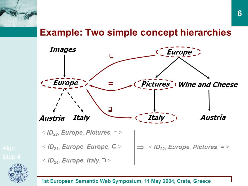 1st European Semantic Web Symposium, 11 May 2004, Crete, Greece 6 Example: Two simple concept hierarchies Images Europe Italy Austria Italy Europe Wine and Cheese Austria Pictures .