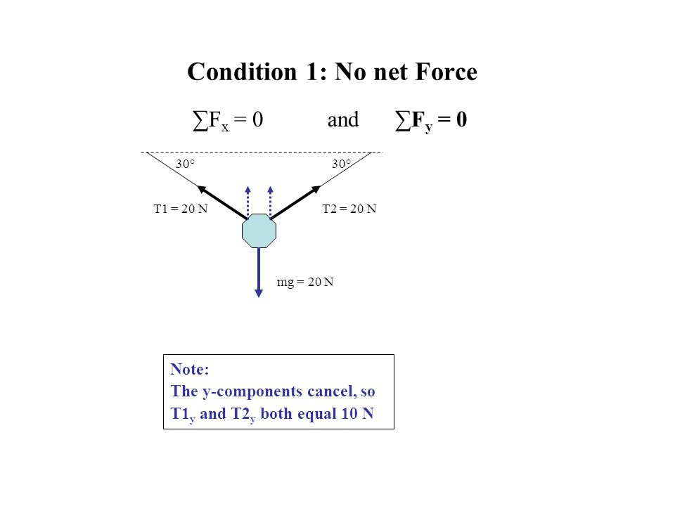 Condition 1: No net Force ∑F x = 0and∑F y = 0 Note: The y-components cancel, so T1 y and T2 y both equal 10 N 30° mg = 20 N T1 = 20 NT2 = 20 N