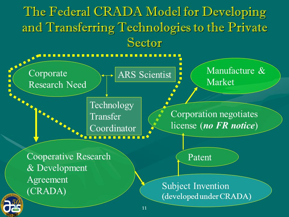 11 The Federal CRADA Model for Developing and Transferring Technologies to the Private Sector Subject Invention (developed under CRADA) Corporate Research Need ARS Scientist Technology Transfer Coordinator Patent Corporation negotiates license (no FR notice) Cooperative Research & Development Agreement (CRADA) Manufacture & Market