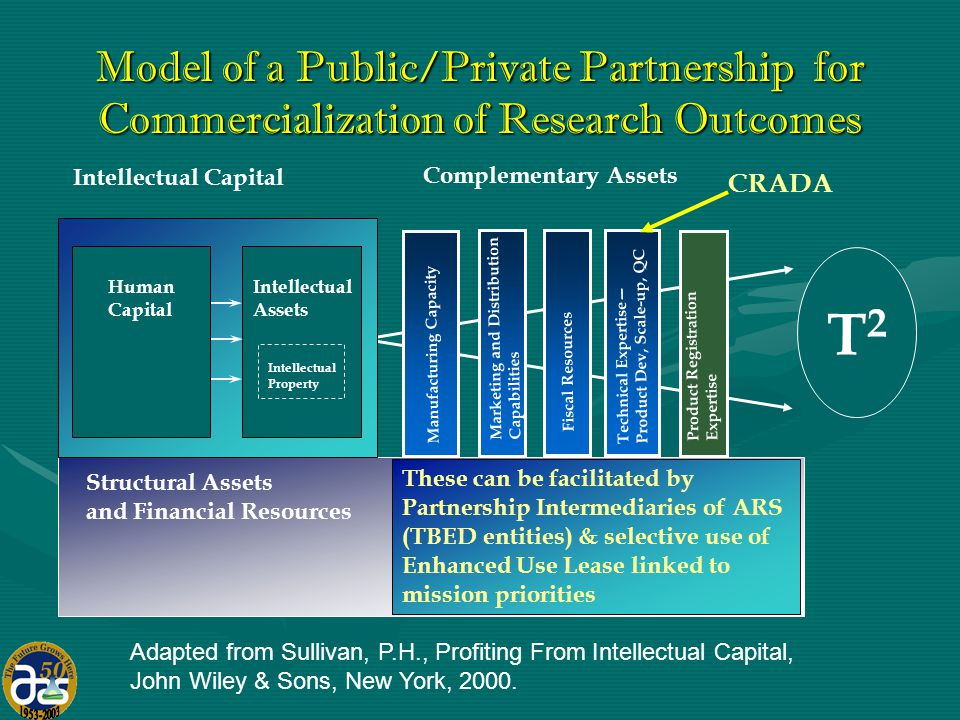 Model of a Public/Private Partnership for Commercialization of Research Outcomes Structural Assets and Financial Resources T2T2 Intellectual Capital Intellectual Assets Intellectual Property Human Capital Complementary Assets Manufacturing Capacity Technical Expertise— Product Dev, Scale-up, QC Marketing and Distribution Capabilities Product Registration Expertise Fiscal Resources These can be facilitated by Partnership Intermediaries of ARS (TBED entities) & selective use of Enhanced Use Lease linked to mission priorities CRADA Adapted from Sullivan, P.H., Profiting From Intellectual Capital, John Wiley & Sons, New York, 2000.