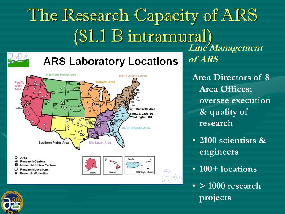 The Research Capacity of ARS Office of National Programs coordinates program direction and allocates resources to research units across the agency 4 broad pillars of research 22 national programs > 1000 research projects Program Management of ARS