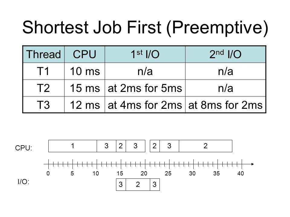 Shortest Job First (Preemptive) ThreadCPU1 st I/O2 nd I/O T110 msn/a T215 msat 2ms for 5msn/a T312 msat 4ms for 2msat 8ms for 2ms 132 23 CPU: I/O: 3 3 3 0510152025303540 22