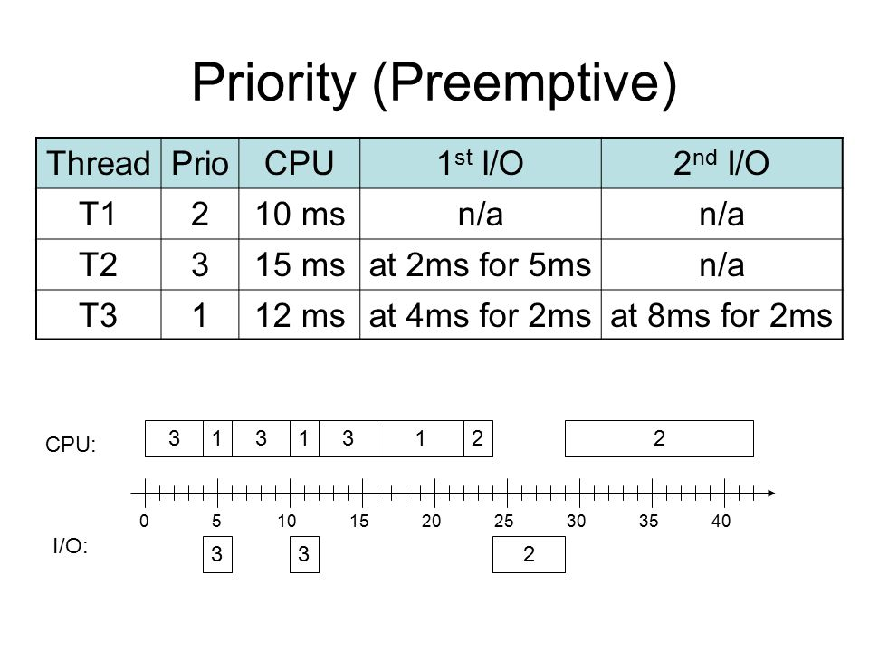 Priority (Preemptive) ThreadPrioCPU1 st I/O2 nd I/O T1210 msn/a T2315 msat 2ms for 5msn/a T3112 msat 4ms for 2msat 8ms for 2ms 1 23 CPU: I/O: 3 3 0510152025303540 213123