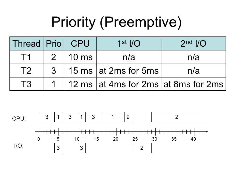 Priority (Preemptive) ThreadPrioCPU1 st I/O2 nd I/O T1210 msn/a T2315 msat 2ms for 5msn/a T3112 msat 4ms for 2msat 8ms for 2ms 1 23 CPU: I/O: 3 3 0510
