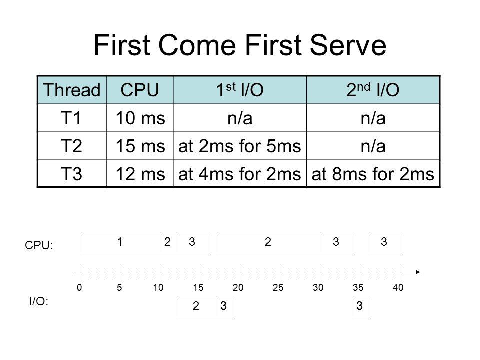 First Come First Serve ThreadCPU1 st I/O2 nd I/O T110 msn/a T215 msat 2ms for 5msn/a T312 msat 4ms for 2msat 8ms for 2ms 1232 23 CPU: I/O: 3 3 3 05101