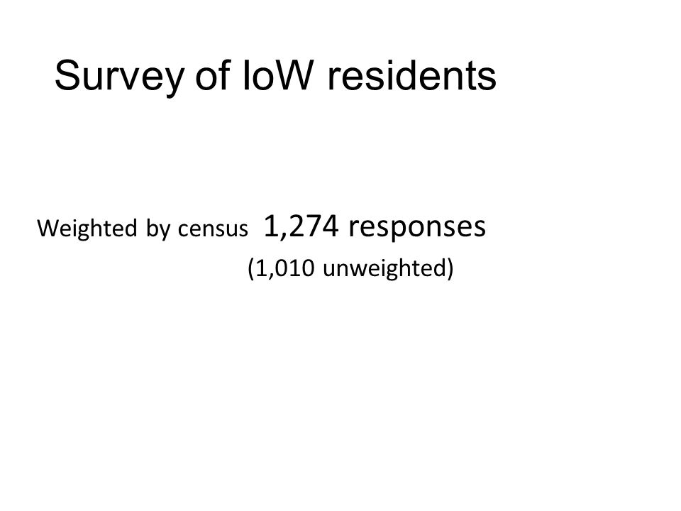 Survey of IoW residents Weighted by census 1,274 responses (1,010 unweighted)
