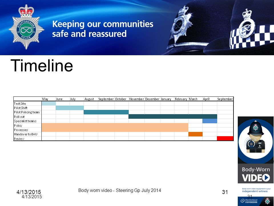Timeline 4/13/2015 Body worn video - Steering Gp July 2014 31 4/13/2015 31