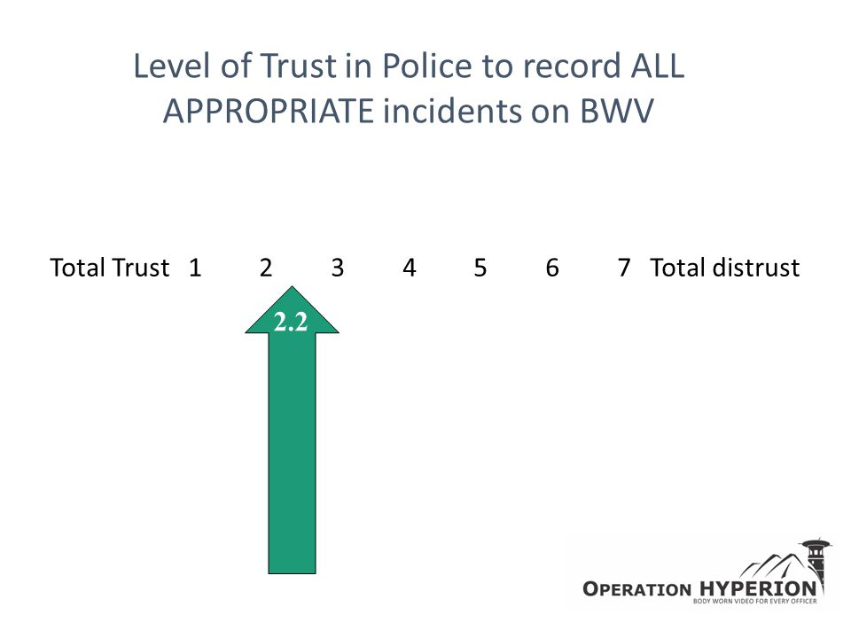 Level of Trust in Police to record ALL APPROPRIATE incidents on BWV Total Trust 1 2 3 4 5 6 7 Total distrust 2.2