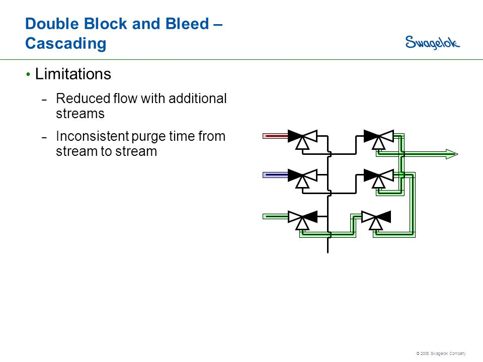 © 2006 Swagelok Company Double Block and Bleed – Cascading Limitations – Reduced flow with additional streams – Inconsistent purge time from stream to