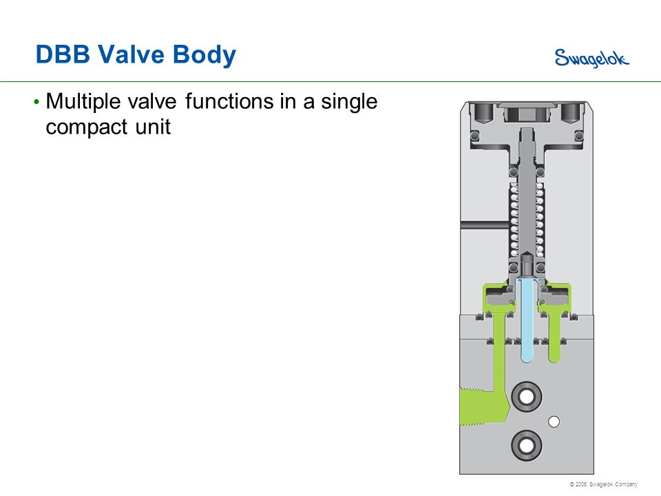 © 2006 Swagelok Company DBB Valve Body Multiple valve functions in a single compact unit