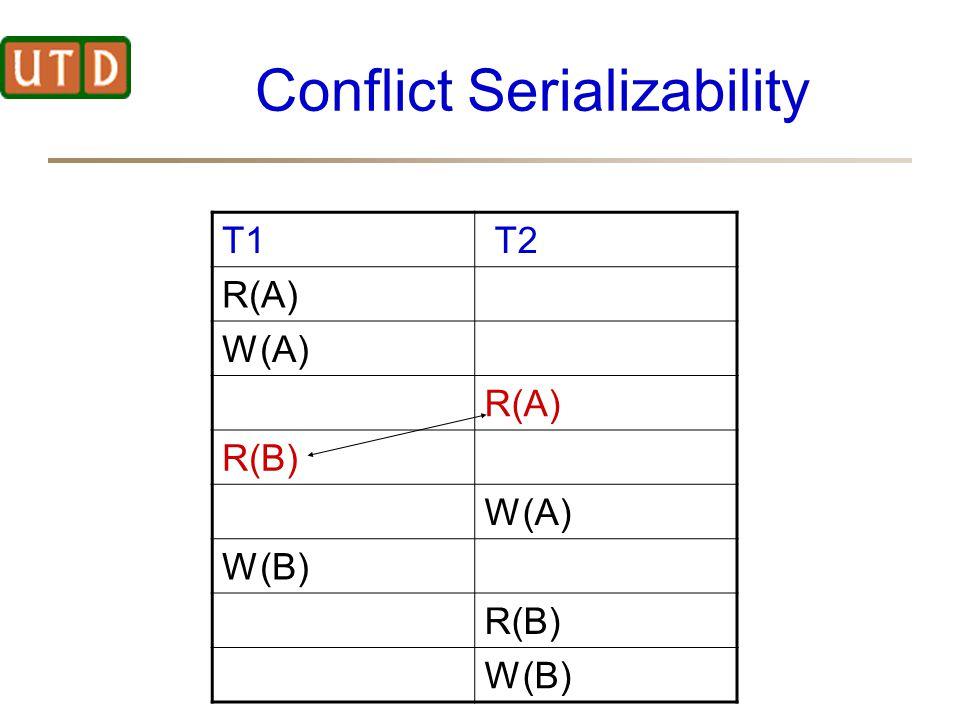 Conflict Serializability T1 T2 R(A) W(A) R(A) R(B) W(A) W(B) R(B) W(B)