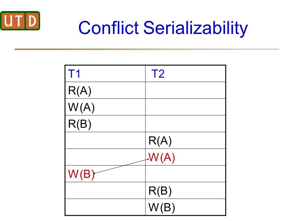 Conflict Serializability T1 T2 R(A) W(A) R(B) R(A) W(A) W(B) R(B) W(B)