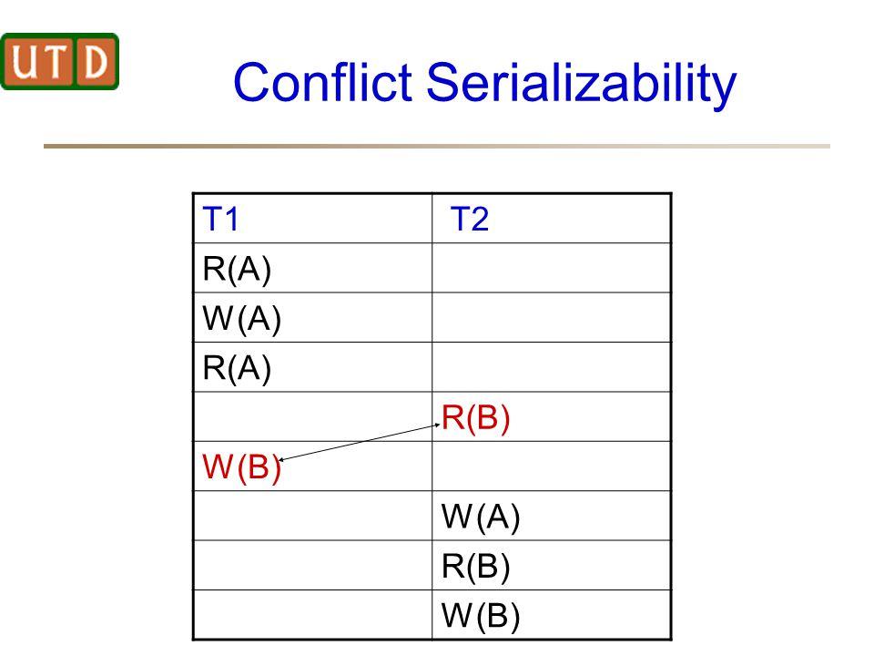 Conflict Serializability T1 T2 R(A) W(A) R(A) R(B) W(B) W(A) R(B) W(B)