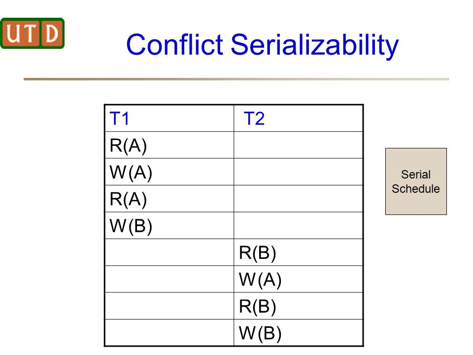 Conflict Serializability T1 T2 R(A) W(A) R(A) W(B) R(B) W(A) R(B) W(B) Serial Schedule