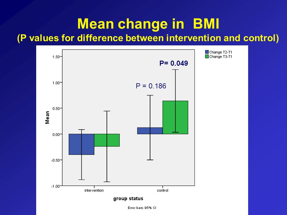 Mean change in BMI (P values for difference between intervention and control) P= 0.049 P = 0.186