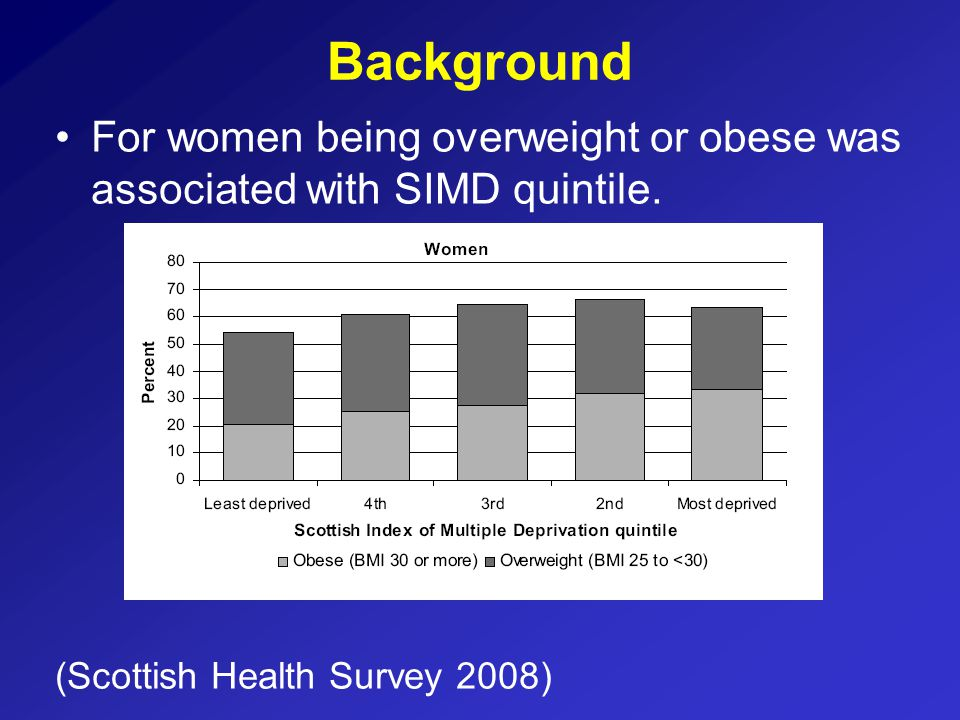Background For women being overweight or obese was associated with SIMD quintile.