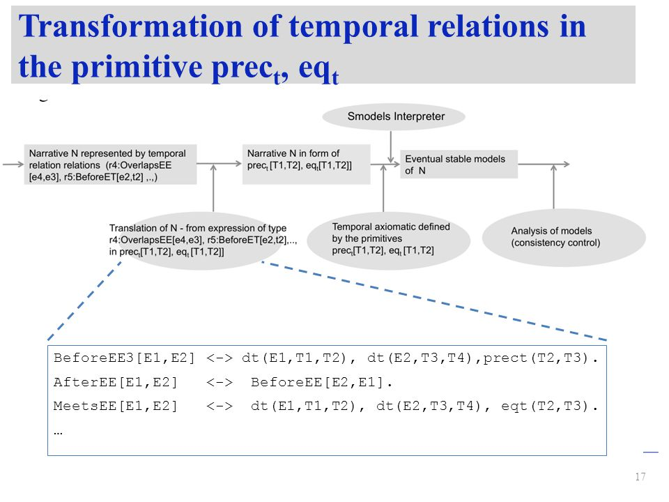 Transformation of temporal relations in the primitive prec t, eq t 17 BeforeEE3[E1,E2] dt(E1,T1,T2), dt(E2,T3,T4),prect(T2,T3).
