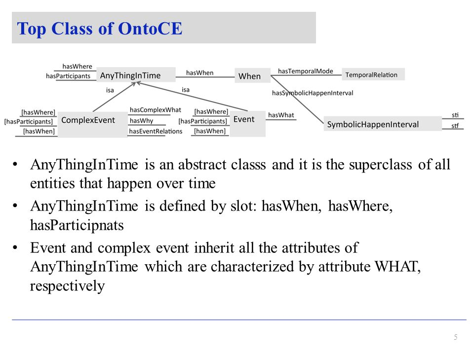 Top Class of OntoCE AnyThingInTime is an abstract classs and it is the superclass of all entities that happen over time AnyThingInTime is defined by slot: hasWhen, hasWhere, hasParticipnats Event and complex event inherit all the attributes of AnyThingInTime which are characterized by attribute WHAT, respectively 5