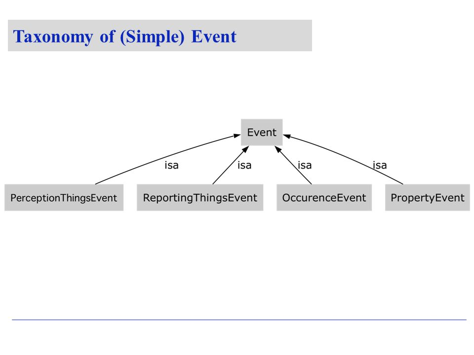 Taxonomy of (Simple) Event