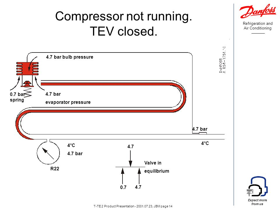 Refrigeration and Air Conditioning Expect more from us T-TE 2 Product Presentation - 2001.07.23, JBM page 14 Compressor not running.