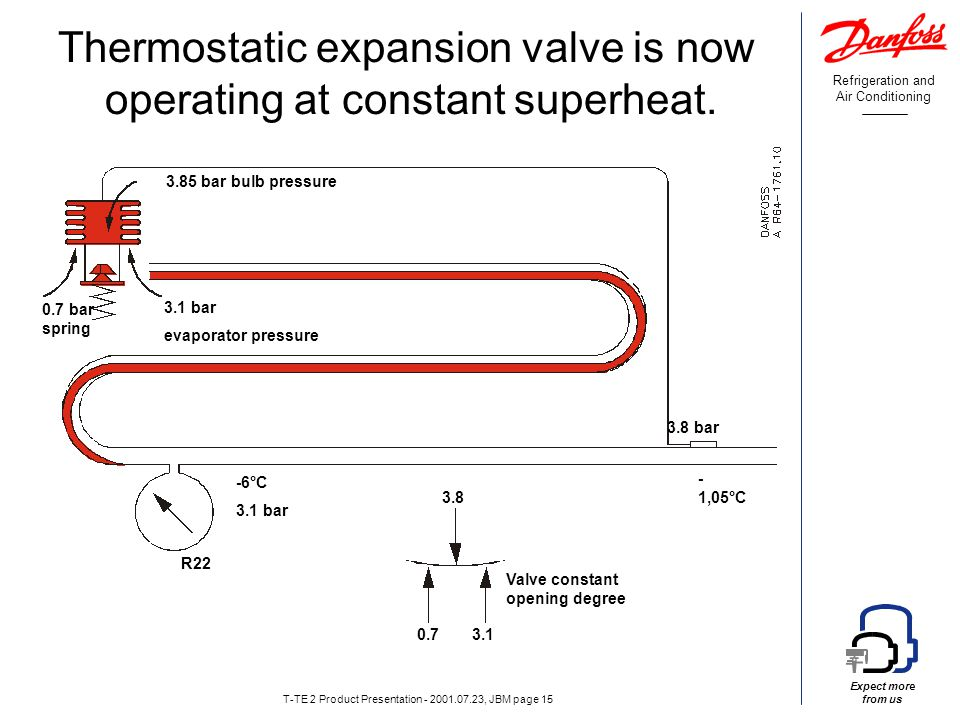 Refrigeration and Air Conditioning Expect more from us T-TE 2 Product Presentation - 2001.07.23, JBM page 15 Thermostatic expansion valve is now operating at constant superheat.