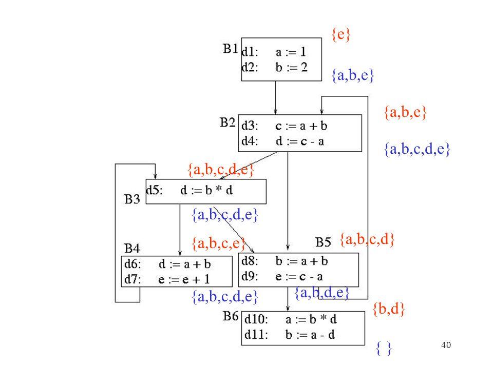CS 540 Spring 2009 GMU40 { } {b,d} {e} {a,b,e} {a,b,c,d,e} {a,b,c,d} {a,b,d,e} {a,b,c,e} {a,b,c,d,e}