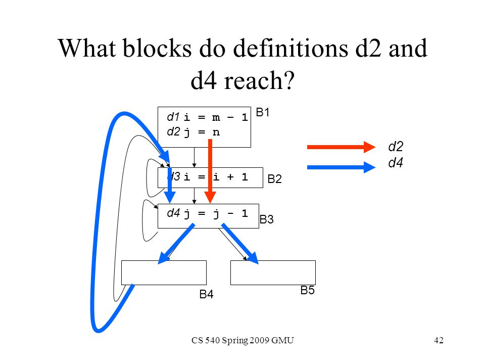 CS 540 Spring 2009 GMU42 What blocks do definitions d2 and d4 reach.