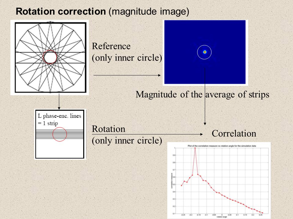 Reference (only inner circle) Magnitude of the average of strips Rotation (only inner circle) Correlation Rotation correction (magnitude image)