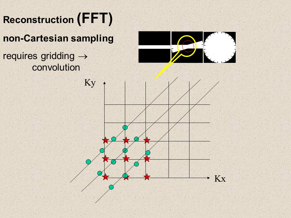 Reconstruction (FFT) non-Cartesian sampling requires gridding  convolution Kx Ky