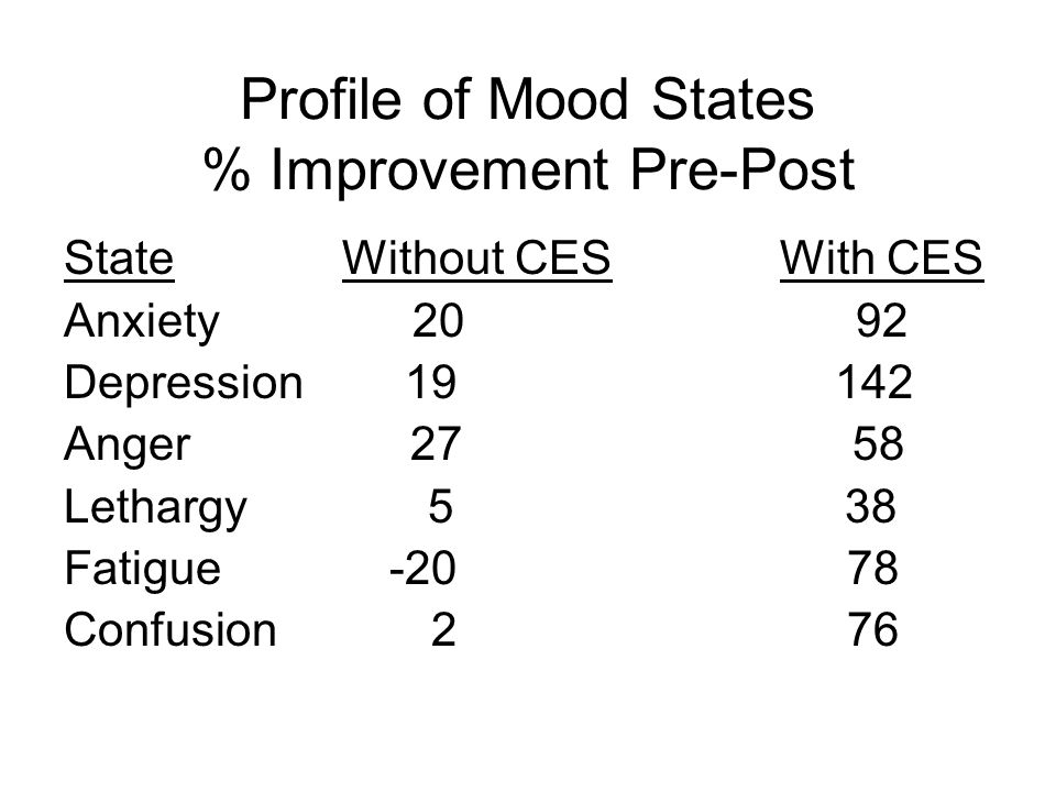 Profile of Mood States % Improvement Pre-Post State Without CES With CES Anxiety 20 92 Depression 19 142 Anger 27 58 Lethargy 5 38 Fatigue -20 78 Confusion 2 76