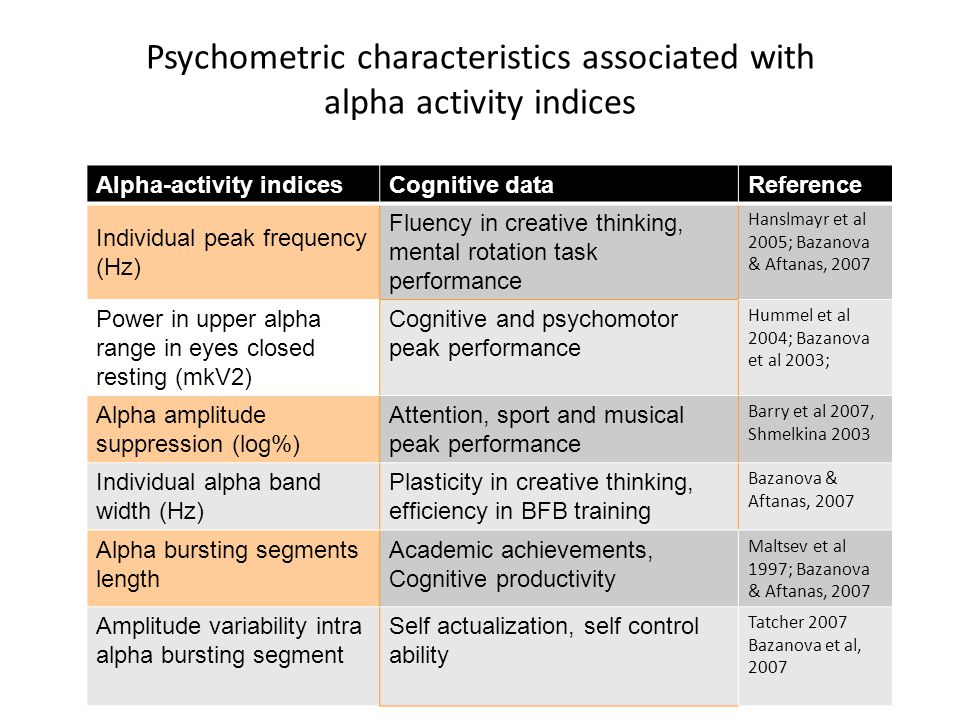 Psychometric characteristics associated with alpha activity indices Objectives Alpha-activity indicesCognitive dataReference Individual peak frequency (Hz) Fluency in creative thinking, mental rotation task performance Hanslmayr et al 2005; Bazanova & Aftanas, 2007 Power in upper alpha range in eyes closed resting (mkV2) Cognitive and psychomotor peak performance Hummel et al 2004; Bazanova et al 2003; Alpha amplitude suppression (log%) Attention, sport and musical peak performance Barry et al 2007, Shmelkina 2003 Individual alpha band width (Hz) Plasticity in creative thinking, efficiency in BFB training Bazanova & Aftanas, 2007 Alpha bursting segments length Academic achievements, Cognitive productivity Maltsev et al 1997; Bazanova & Aftanas, 2007 Amplitude variability intra alpha bursting segment Self actualization, self control ability Tatcher 2007 Bazanova et al, 2007