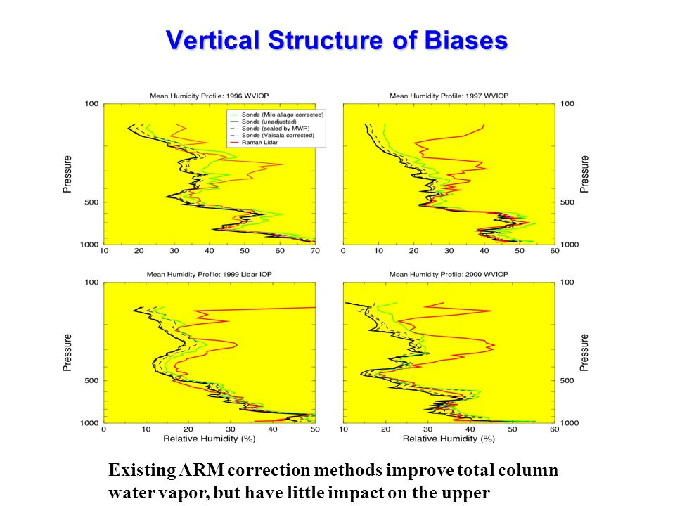 Vertical Structure of Biases Existing ARM correction methods improve total column water vapor, but have little impact on the upper troposphere.