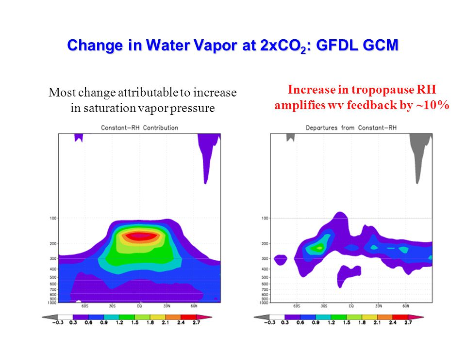 Change in Water Vapor at 2xCO 2 : GFDL GCM Increase in tropopause RH amplifies wv feedback by ~10% Most change attributable to increase in saturation vapor pressure