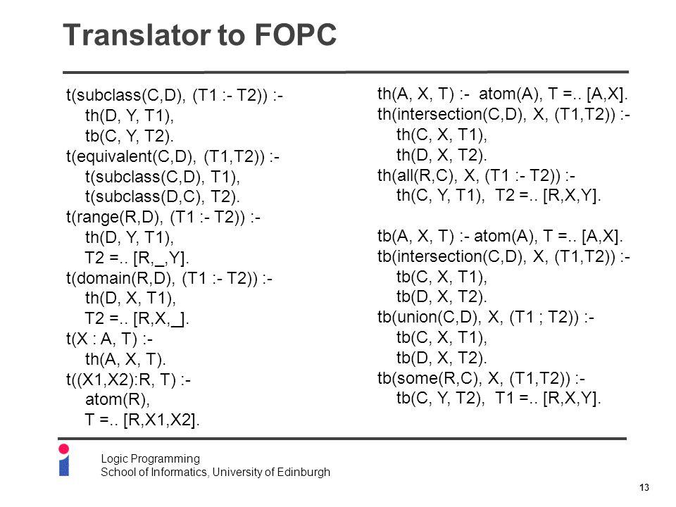 13 Logic Programming School of Informatics, University of Edinburgh Translator to FOPC t(subclass(C,D), (T1 :- T2)) :- th(D, Y, T1), tb(C, Y, T2).