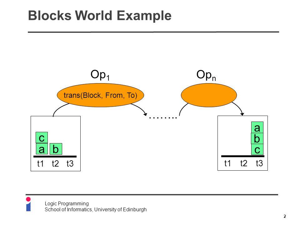 2 Logic Programming School of Informatics, University of Edinburgh Blocks World Example c b a t1t2t3 c b a t1t2t3 trans(Block, From, To) ……..