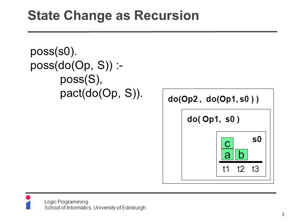 3 Logic Programming School of Informatics, University of Edinburgh State Change as Recursion poss(s0).