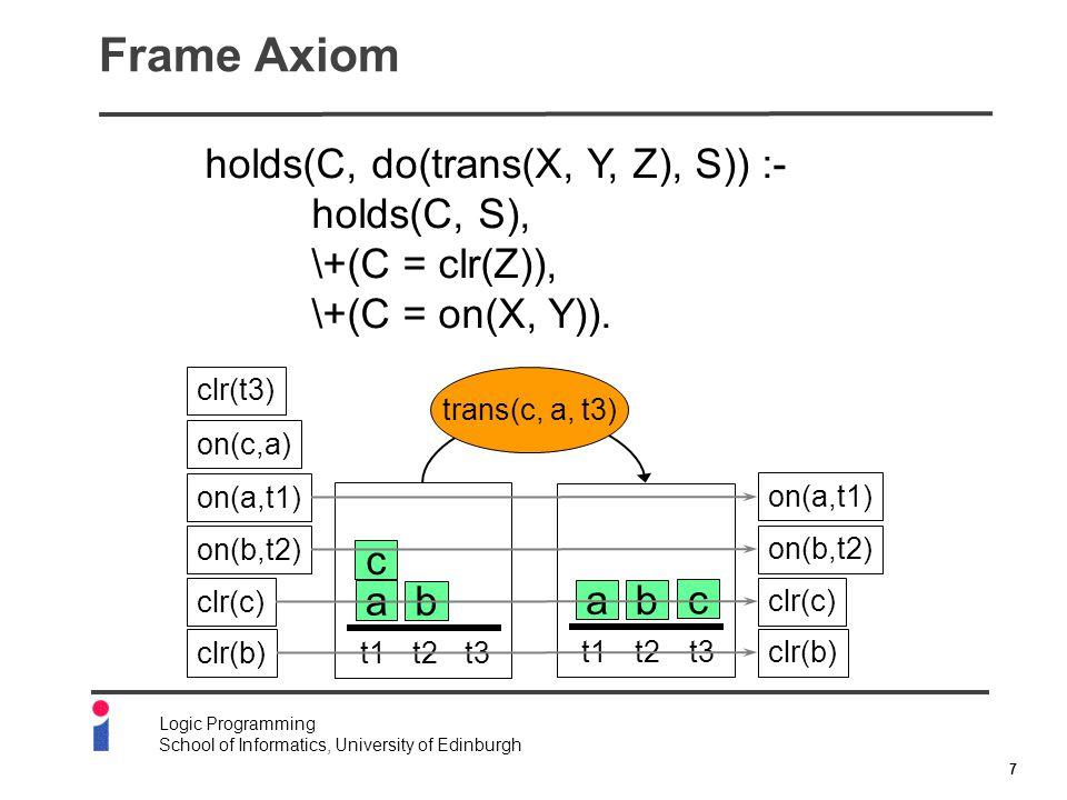7 Logic Programming School of Informatics, University of Edinburgh Frame Axiom holds(C, do(trans(X, Y, Z), S)) :- holds(C, S), \+(C = clr(Z)), \+(C = on(X, Y)).