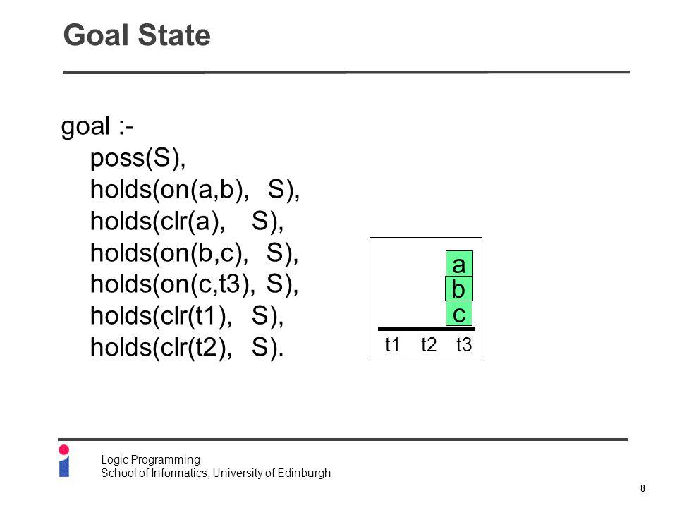 8 Logic Programming School of Informatics, University of Edinburgh Goal State goal :- poss(S), holds(on(a,b), S), holds(clr(a), S), holds(on(b,c), S), holds(on(c,t3), S), holds(clr(t1), S), holds(clr(t2), S).