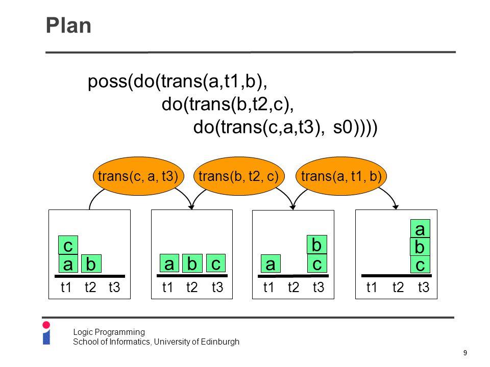 9 Logic Programming School of Informatics, University of Edinburgh Plan c b a t1t2t3 c b a t1t2t3 c b a t1t2t3 c b a t1t2t3 trans(c, a, t3)trans(b, t2, c)trans(a, t1, b) poss(do(trans(a,t1,b), do(trans(b,t2,c), do(trans(c,a,t3), s0))))