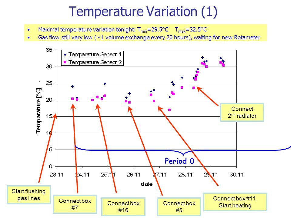 Temperature Variation (2) Period 1Period 3 Christmas 2